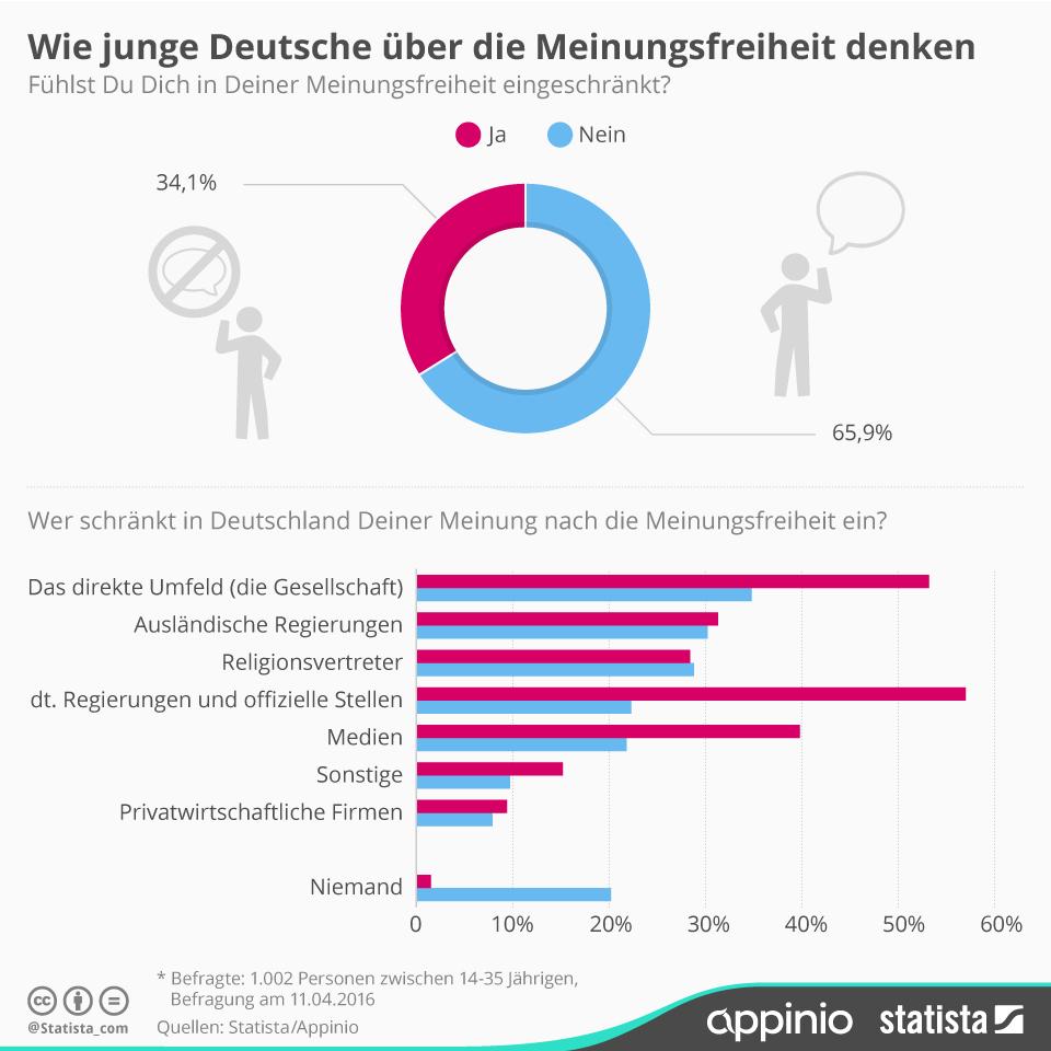 Infografik: Jeder Dritte 14-35 Jähriger in Deutschland sieht sich in der Meinungsfreiheit eingeschränkt | Statista