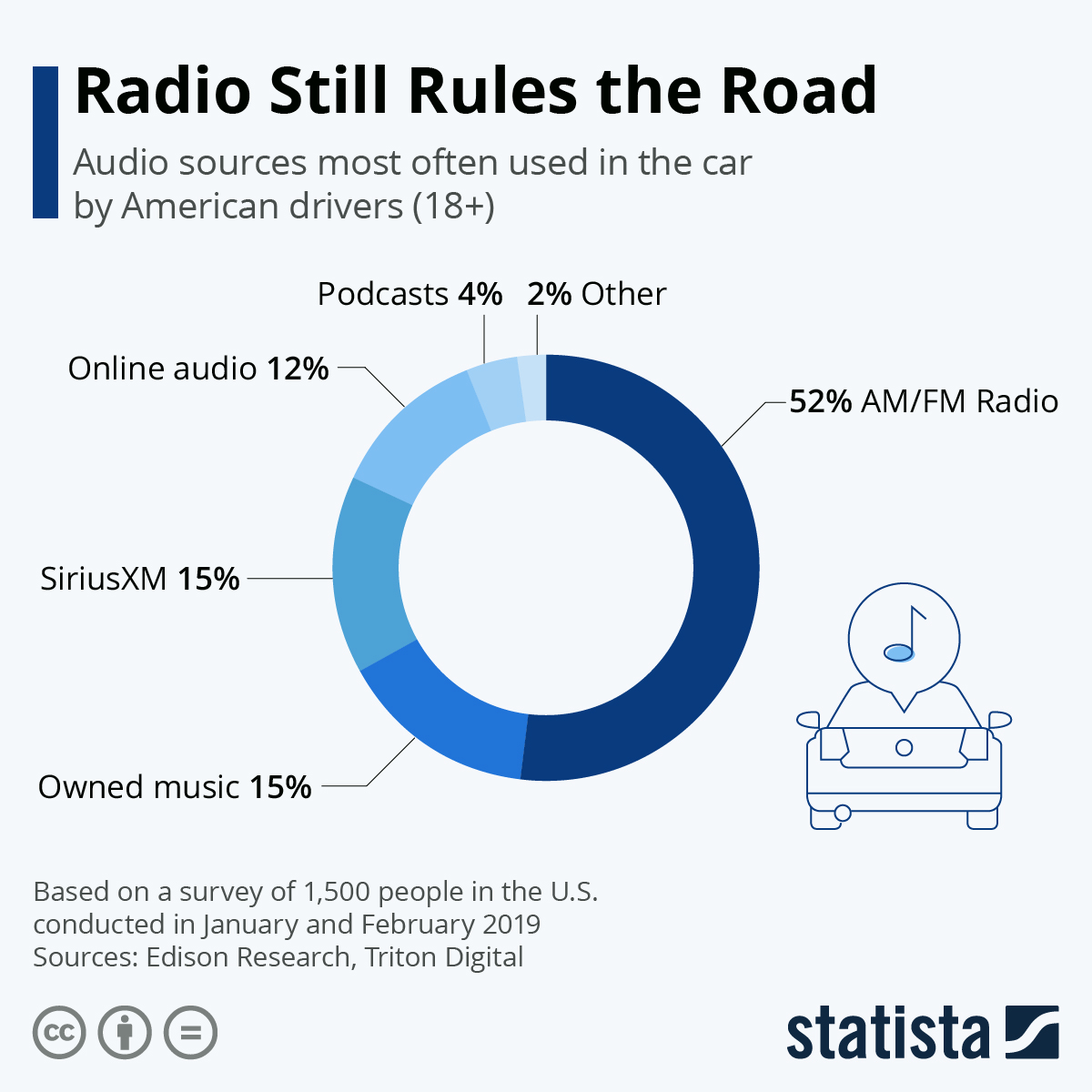 Infographic: Radio Still Rules The Road | Statista