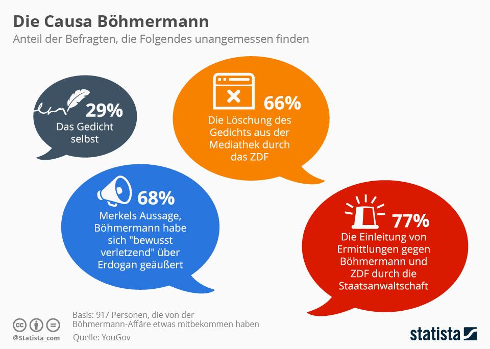 Infografik: Die Causa Böhmermann   Statista