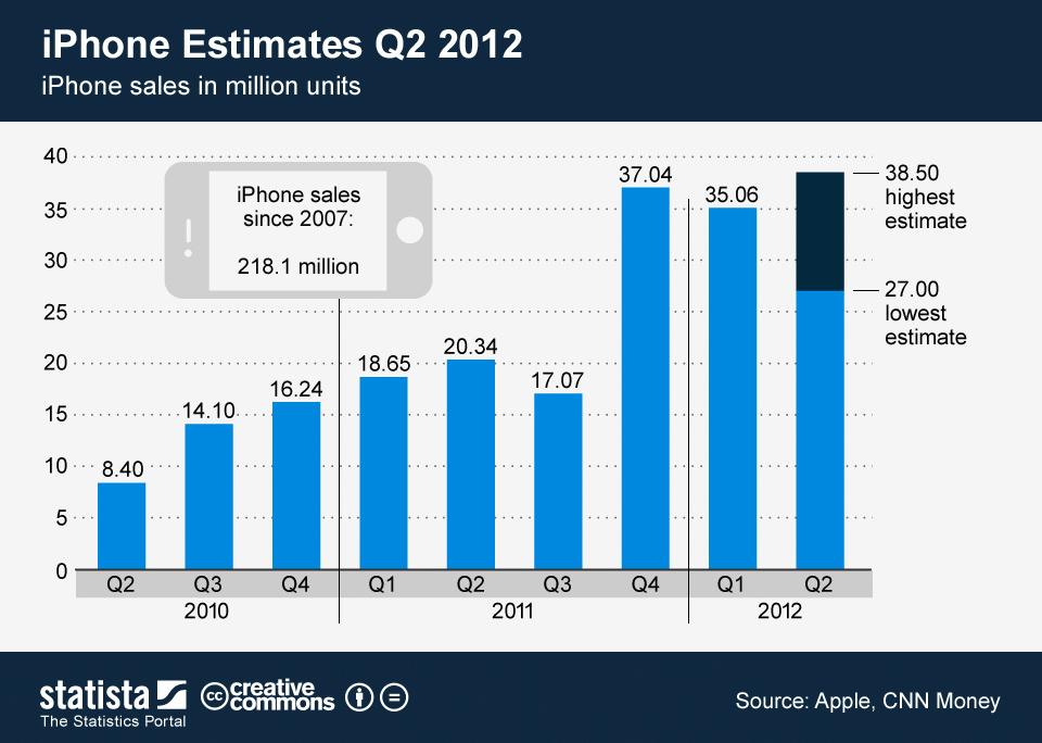 Infographic: iPhone Estimates Q2 2012 | Statista