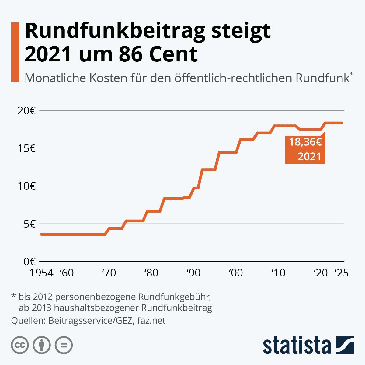 Infografik: Rundfunkbeitrag könnte 2021 steigen | Statista