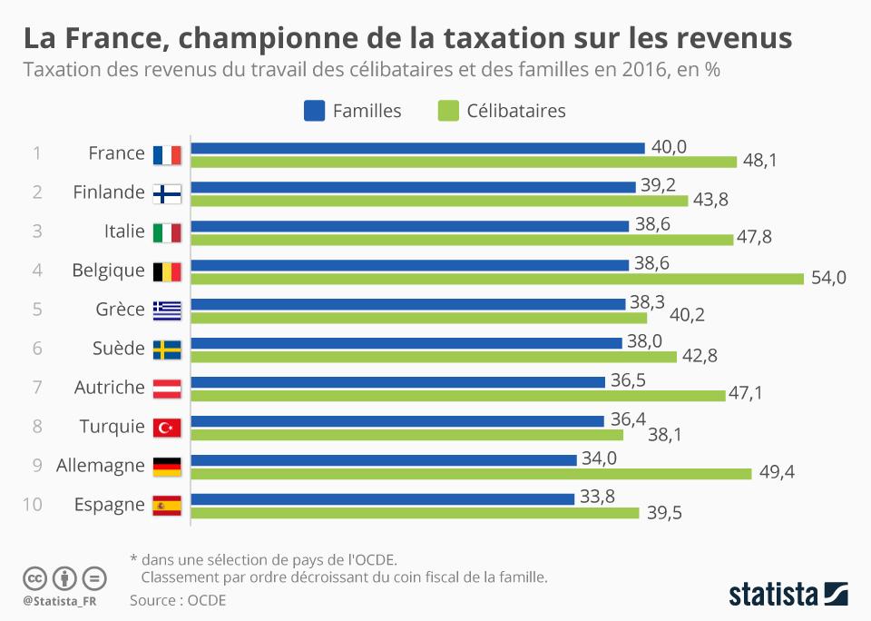 Infographie: La France, toujours championne de la pression fiscale sur les revenus   Statista