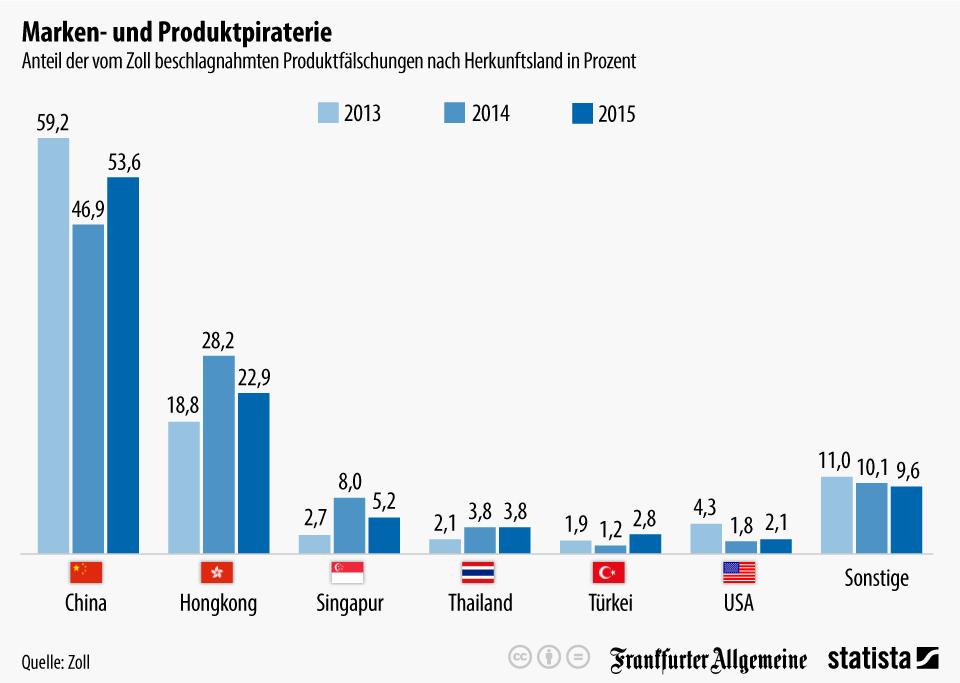 Infografik: Die meisten Plagiate kommen aus Fernost | Statista