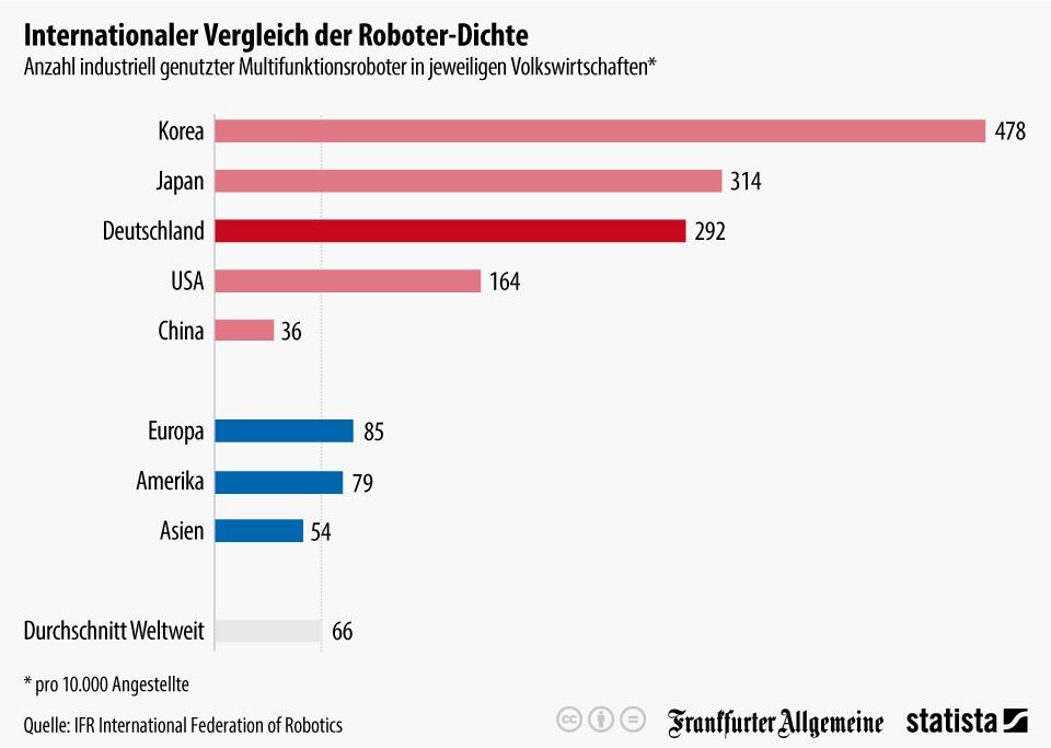 Infografik: Internationaler Vergleich der Roboter-Dichte | Statista