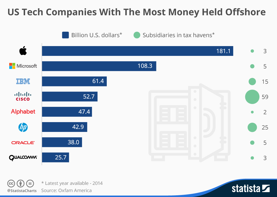 Infographic: US Tech Companies With The Most Money Held Offshore | Statista