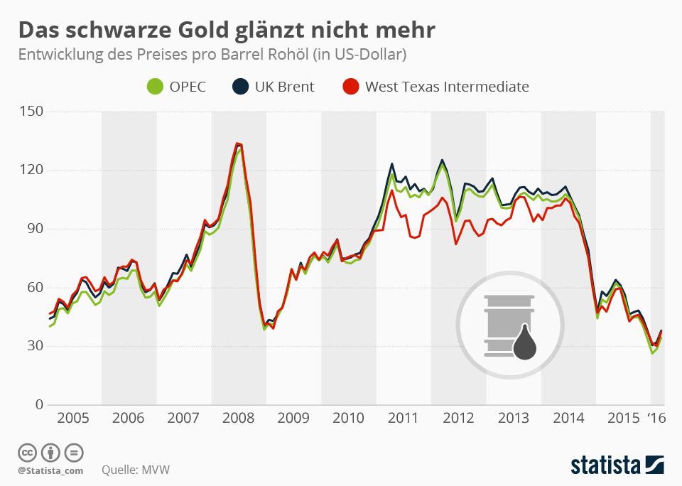 Infografik: Das schwarze Gold glänzt nicht mehr | Statista