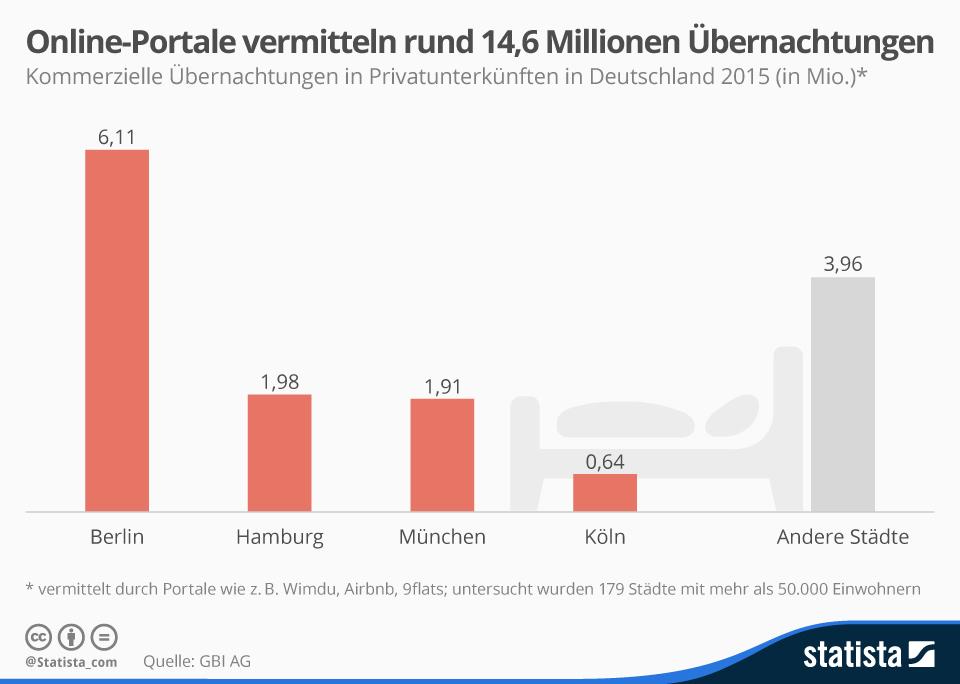Infografik: Online-Portale vermitteln rund 14,6 Millionen Übernachtungen | Statista