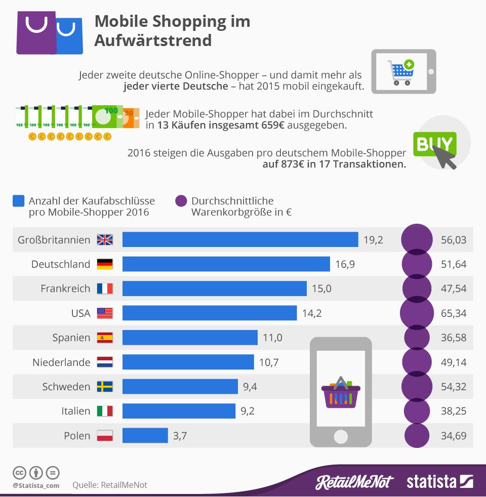 Infografik: Mobile Shopping im Aufwärtstrend | Statista
