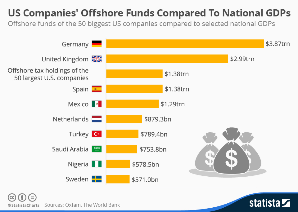 Infographic: How US Companies' Offshore Funds Compare To National GDPs | Statista