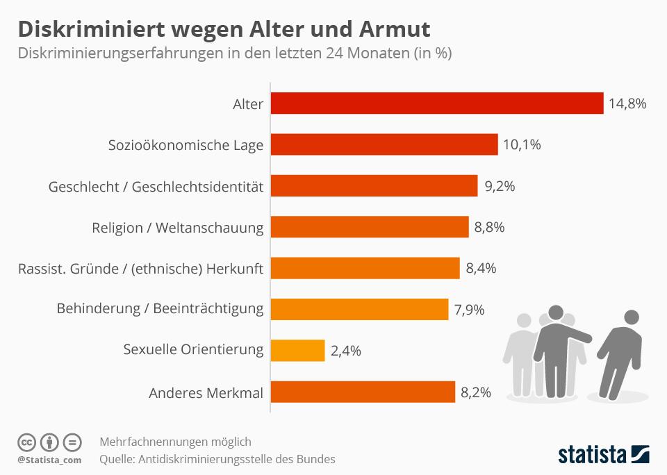 Infografik: Diskriminiert wegen Alter und Armut  | Statista