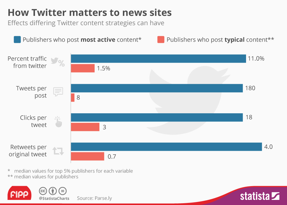 Infographic: How Twitter matters to news sites | Statista