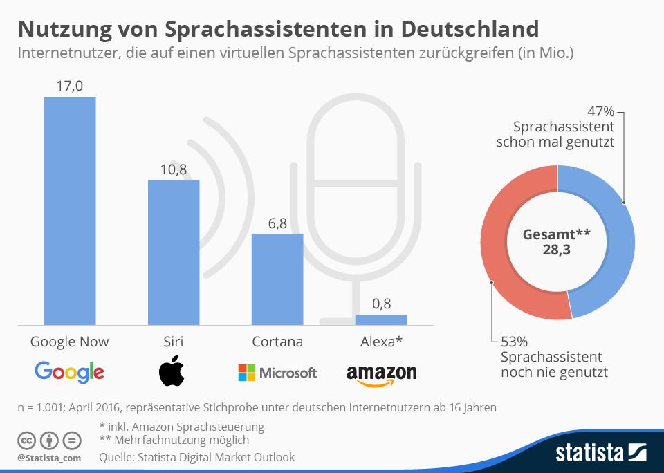 Infografik: Nutzung von Sprachassistenten in Deutschland | Statista