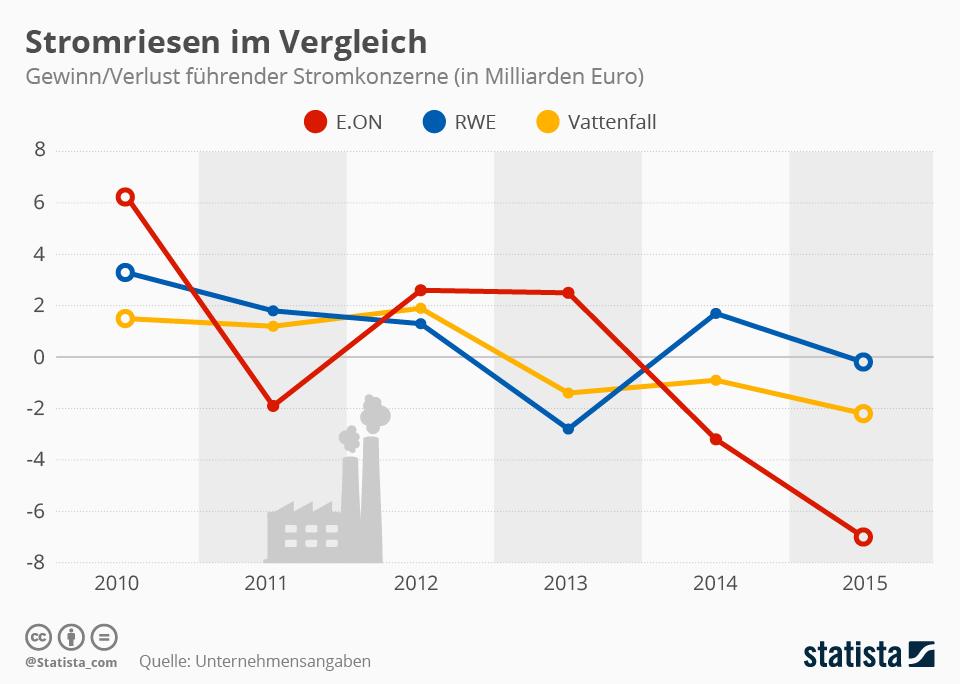 Infografik: Stromriesen im Vergleich   Statista