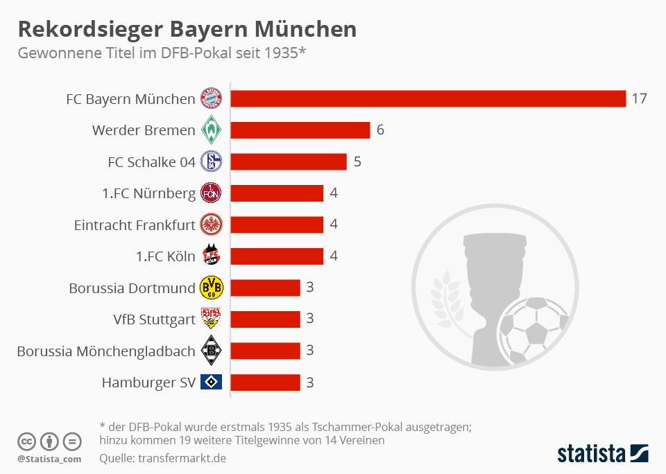Infografik: Rekordsieger Bayern München   Statista