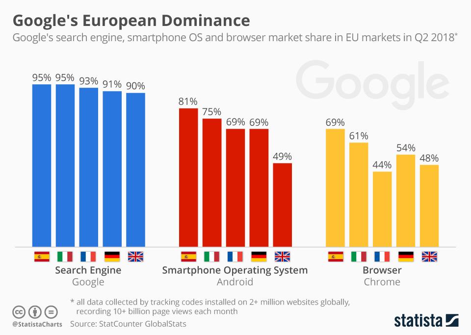 Infographic: Google's European Dominance | Statista