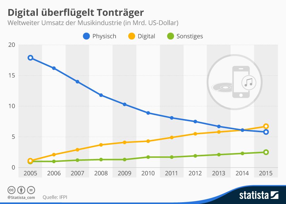 Infografik: Digital überflügelt Tonträger | Statista