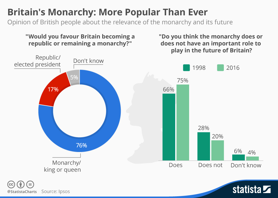 Infographic: Britain's Monarchy: More Popular Than Ever  | Statista