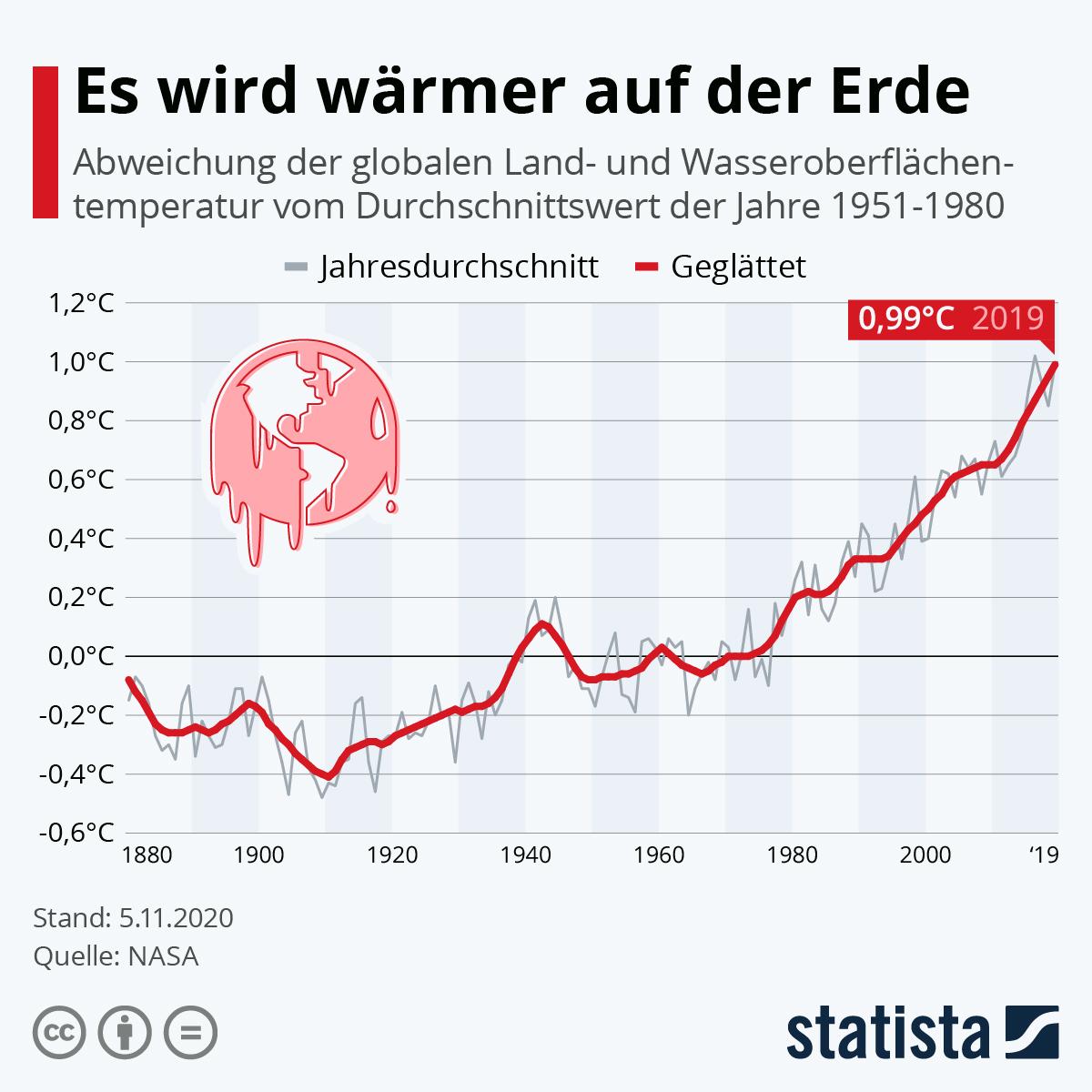 Infografik: Es wird wärmer auf der Erde | Statista