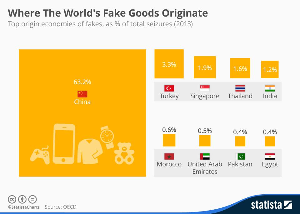 Infographic: Where The World's Fake Goods Originate  | Statista
