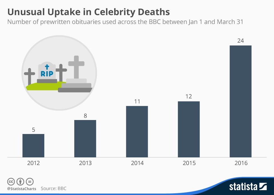 Infographic: Unusual Uptake in Celebrity Deaths in 2016   Statista