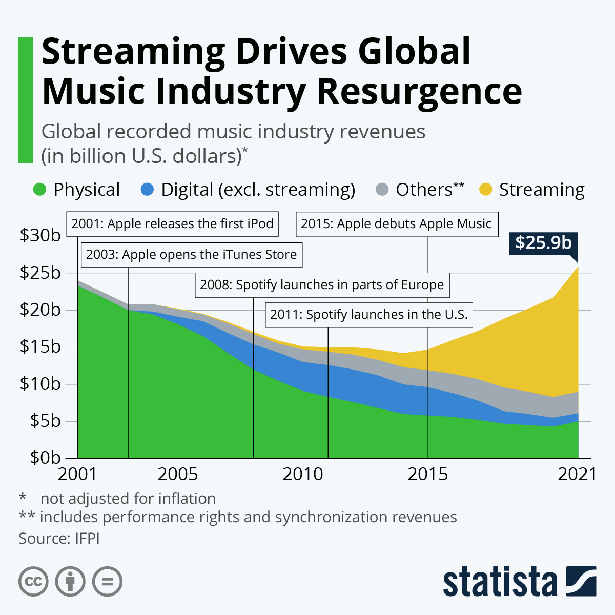Infographic: Streaming Drives Global Music Industry Resurgence | Statista