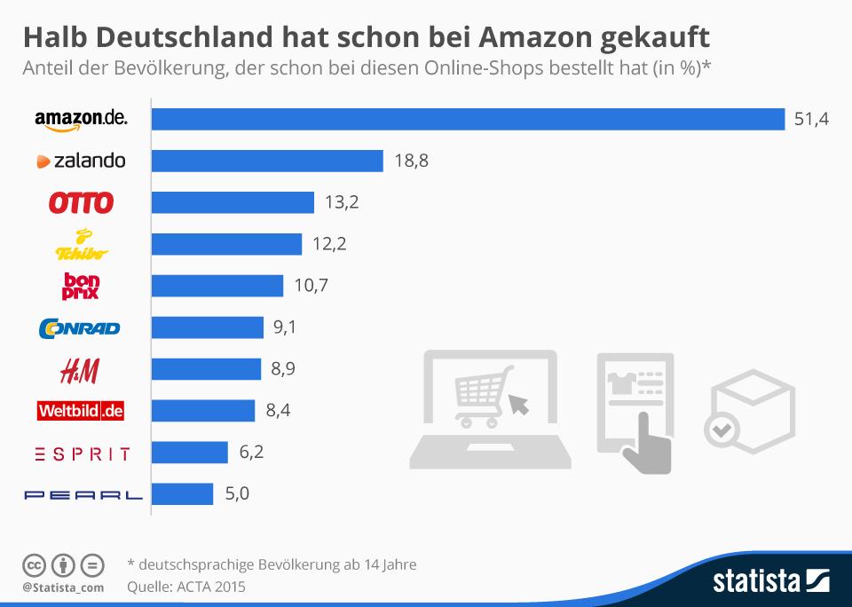 Infografik: Halb Deutschland hat schon bei Amazon gekauft | Statista