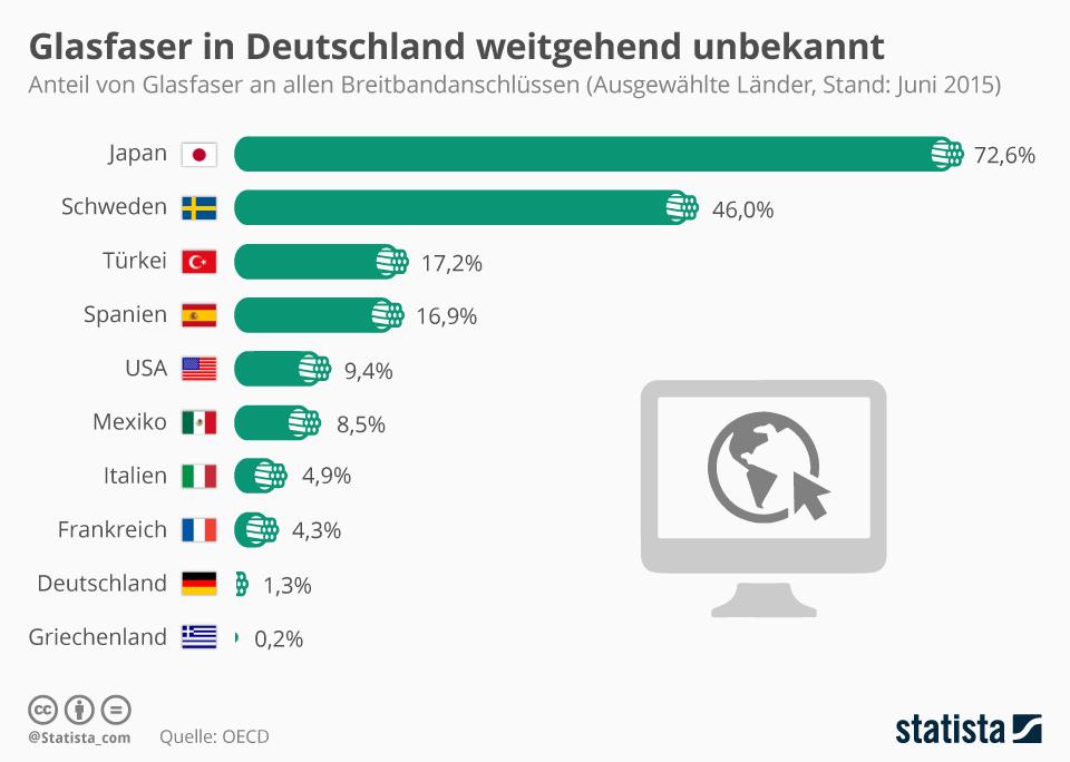 Infografik: Glasfaser in Deutschland weitgehend unbekannt | Statista