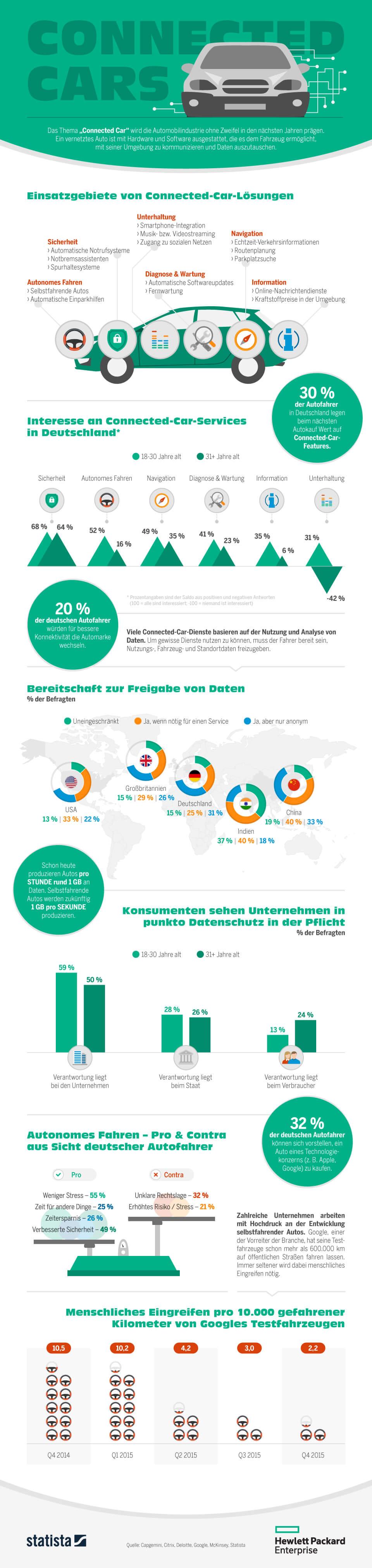 Infografik: Connected Cars | Statista