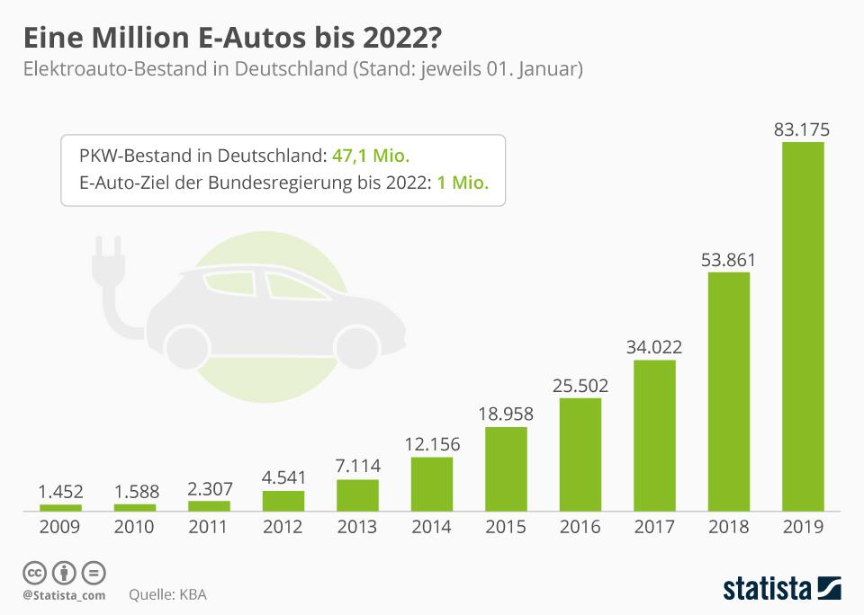 Infografik: Eine Million E-Autos bis 2022? | Statista