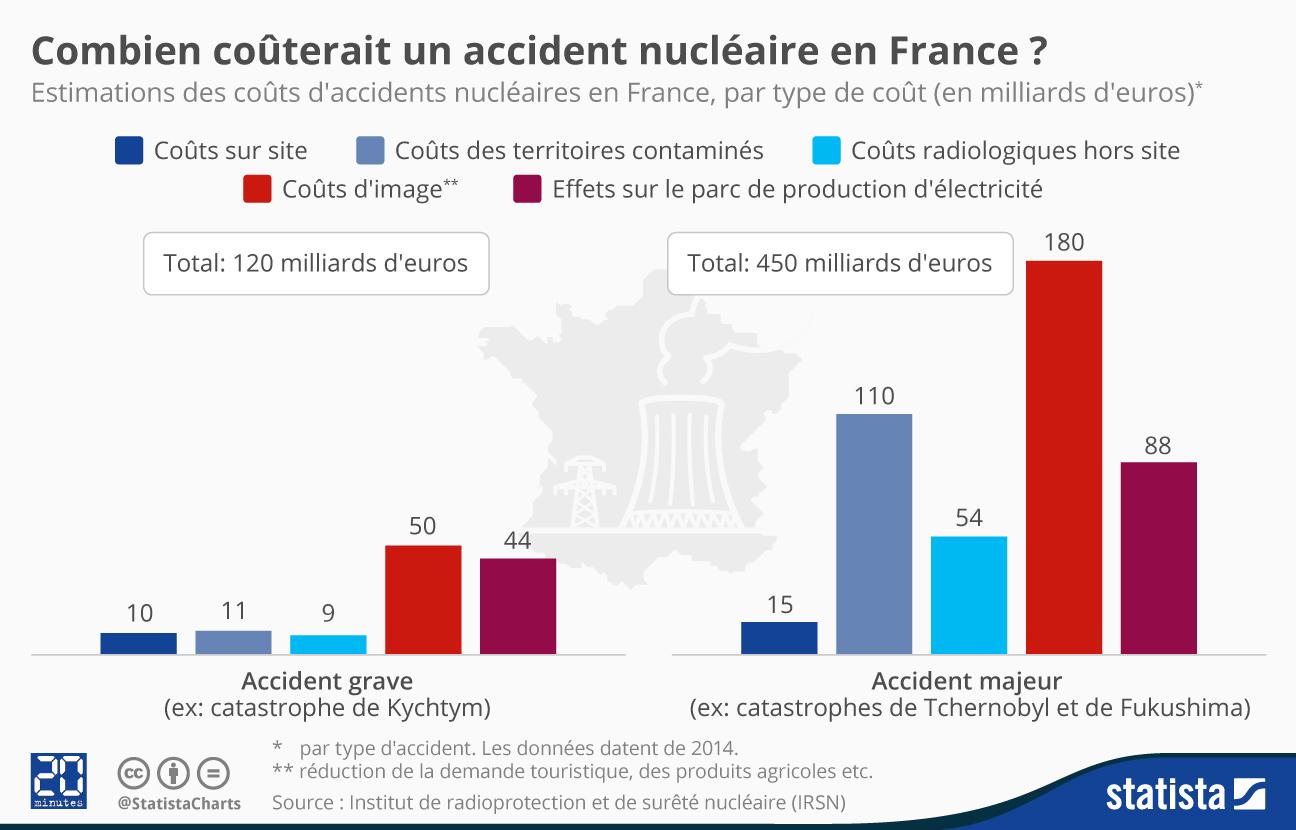 Infographie: Combien coûterait un accident nucléaire en France ? | Statista