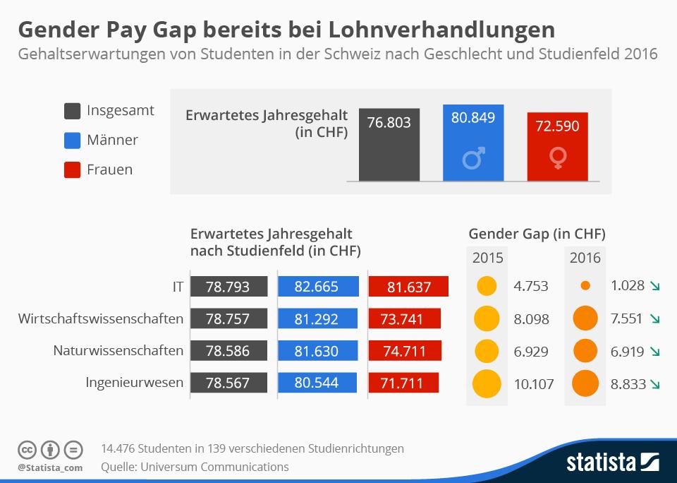 Infografik: Gender Pay Gap bereits bei Lohnverhandlungen   Statista