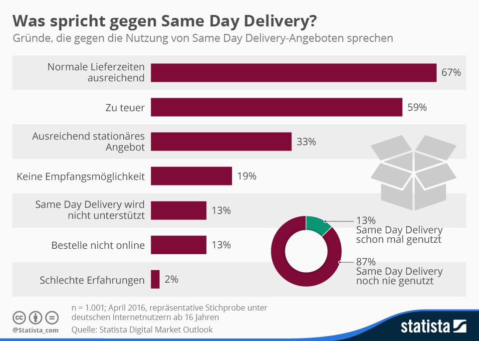 Infografik: Was spricht gegen Same Day Delivery? | Statista