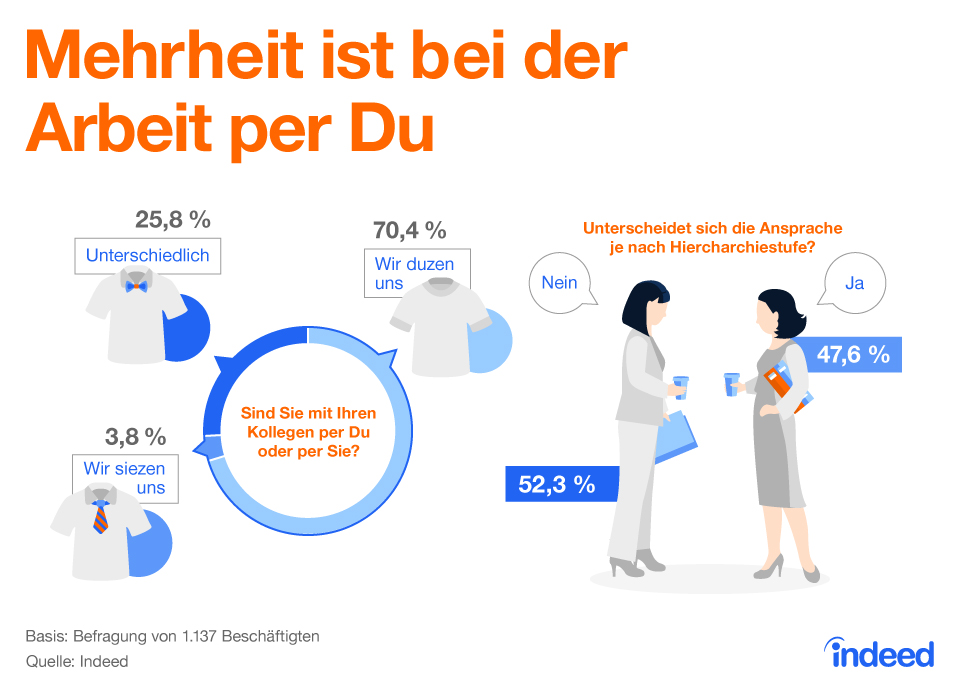 Infografik: Mehrheit ist bei der Arbeit per Du   Statista