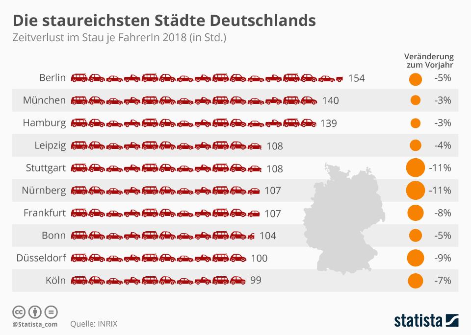 Infografik: Die staureichsten Städte Deutschlands | Statista