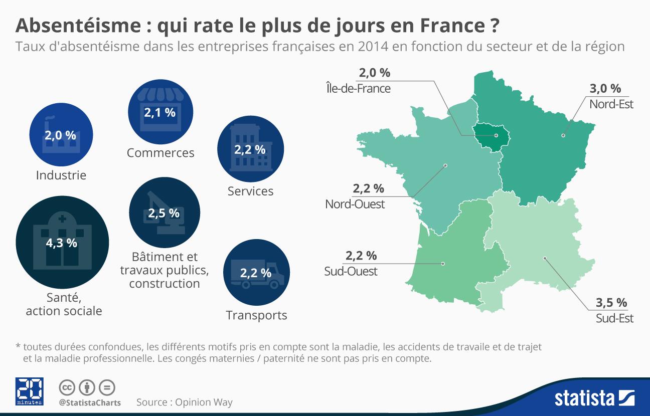 Infographie: Absentéisme : qui rate le plus de jours en France ? | Statista