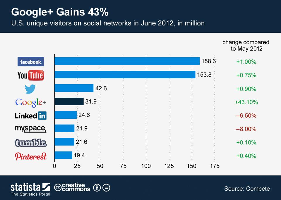 Infographic: Google Plus Gains 43 Percent | Statista
