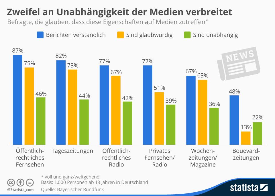 Infografik: Deutsche zweifeln an Unabhängigkeit der Medien   Statista