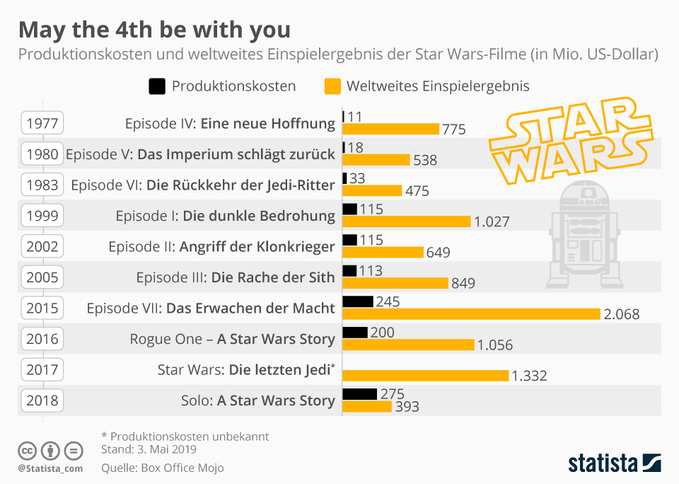 Infografik: May the 4th be with you | Statista