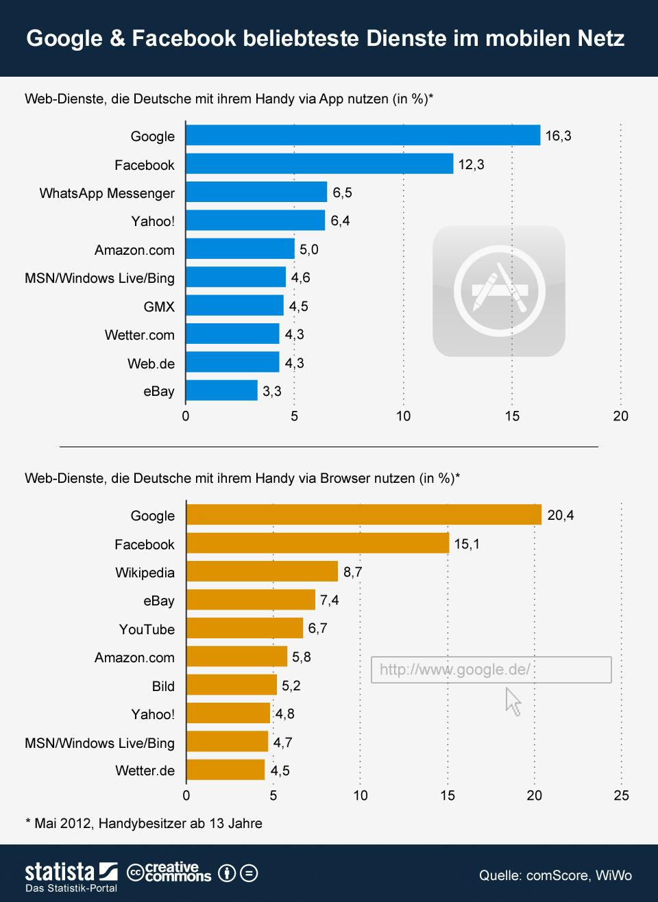Infografik: Google und Facebook beliebteste Dienste im mobilen Netz | Statista
