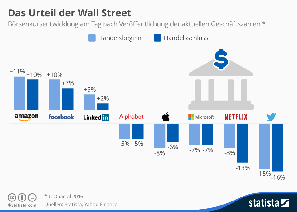 Infografik: Das Urteil der Wall Street | Statista