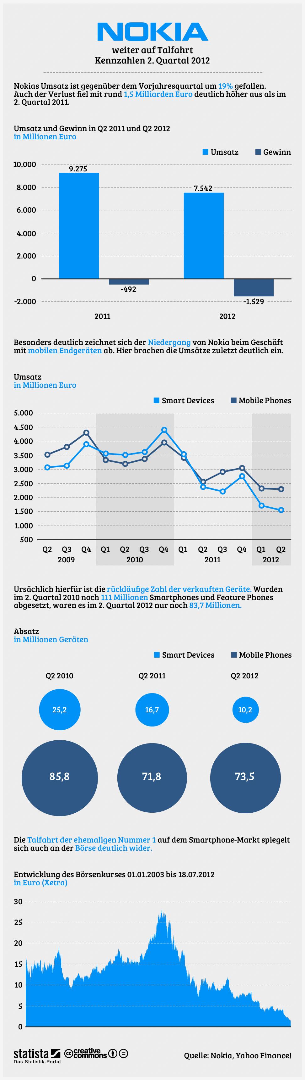 Infografik: Nokia weiter auf Talfahrt (Quartalszahlen)   Statista