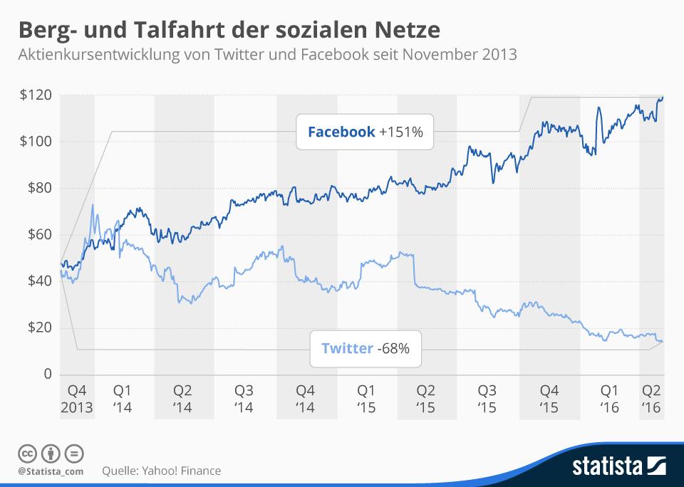 Infografik: Berg- und Talfahrt der sozialen Netze | Statista