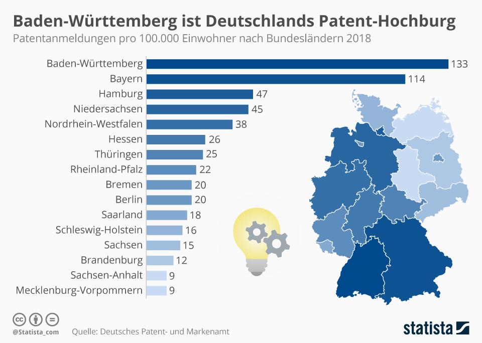 Infografik: Baden-Württemberg ist Deutschlands Patent-Hochburg | Statista