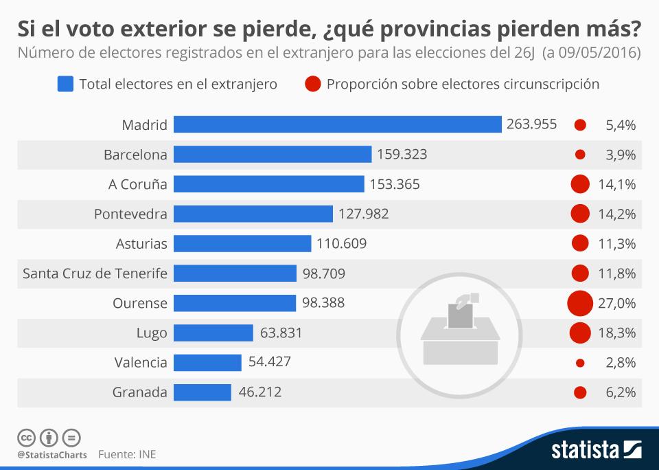 Infografía: Si el voto exterior se pierde, ¿qué provincias pierden más? | Statista