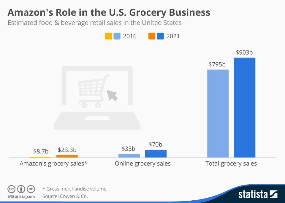 Infographic: Amazon's Role in the U.S. Grocery Business | Statista