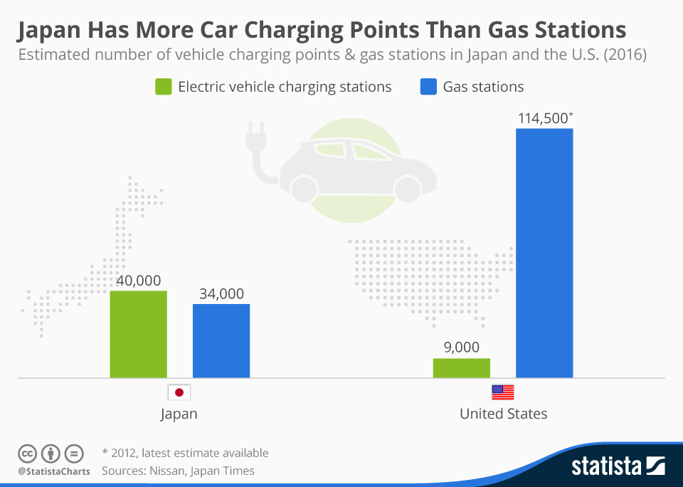 Infographic: Japan Has More Electric Car Charging Points Than Gas Stations | Statista