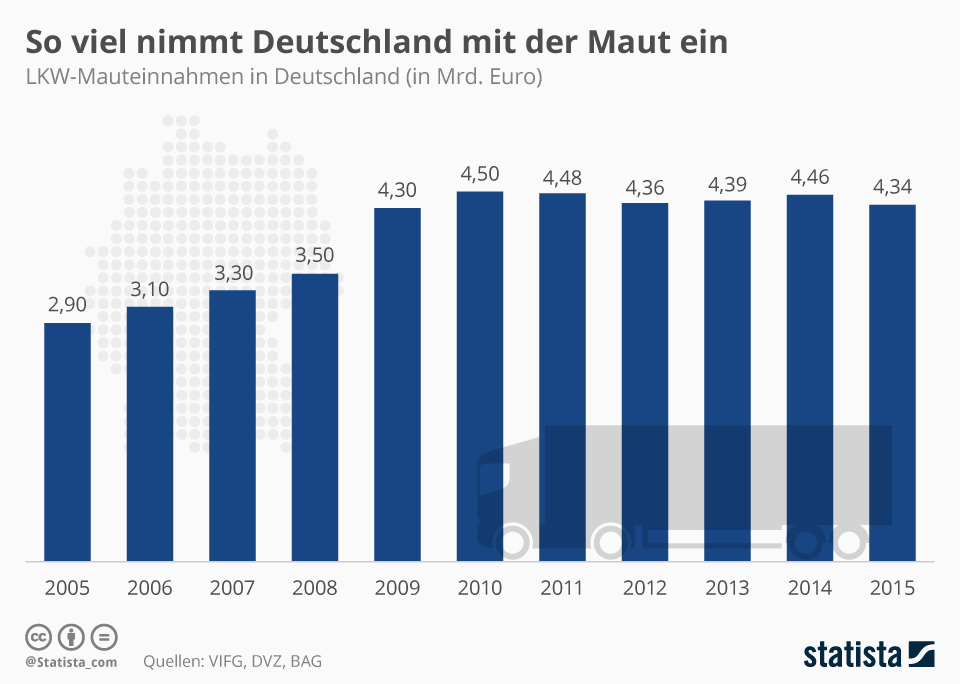 Infografik: So viel nimmt Deutschland mit der Maut ein | Statista