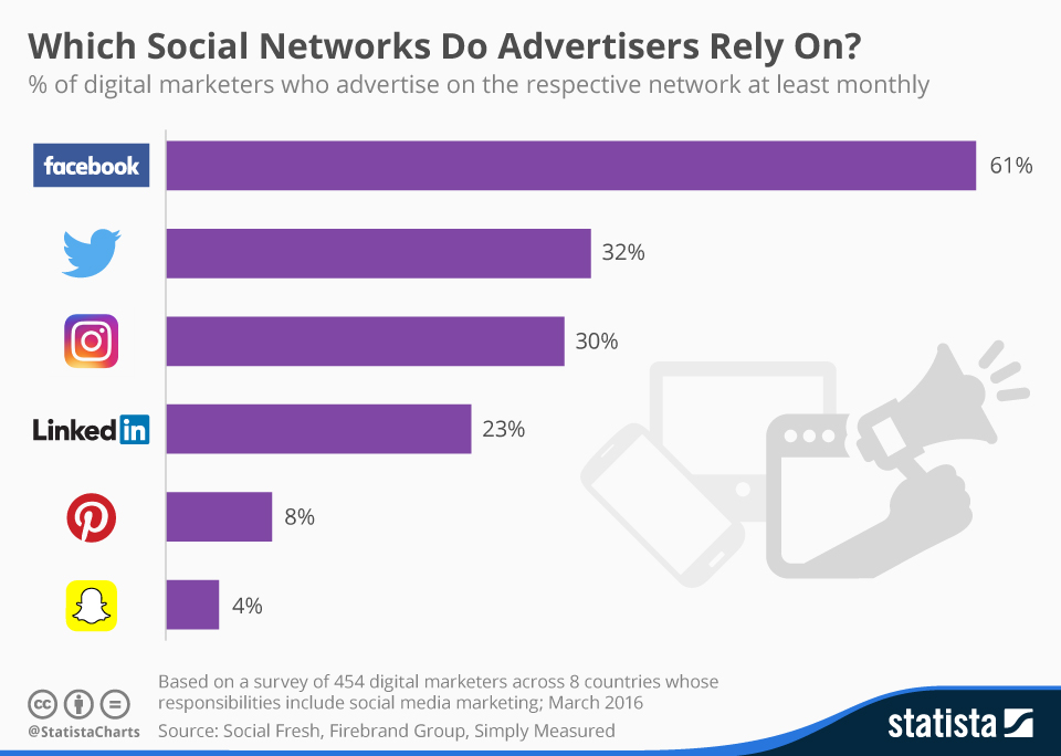 Infographic: Which Social Networks Do Advertisers Rely On? | Statista
