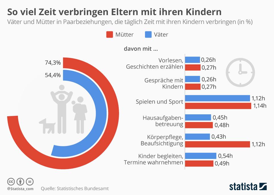 Infografik: So viel Zeit verbringen Eltern mit ihren Kindern   Statista