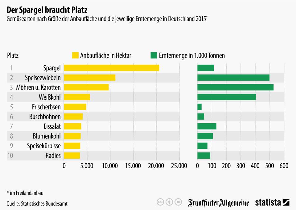 Infografik: Der Spargel braucht Platz | Statista